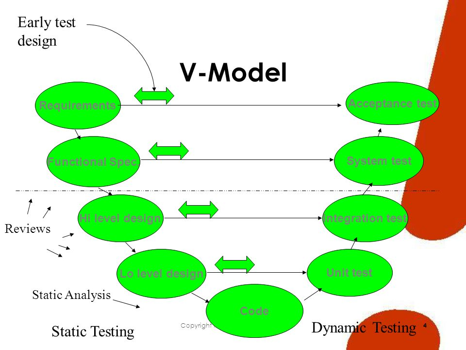 Copyright Insight Test Services 2007 4 V-Model Requirements Functional Spec.