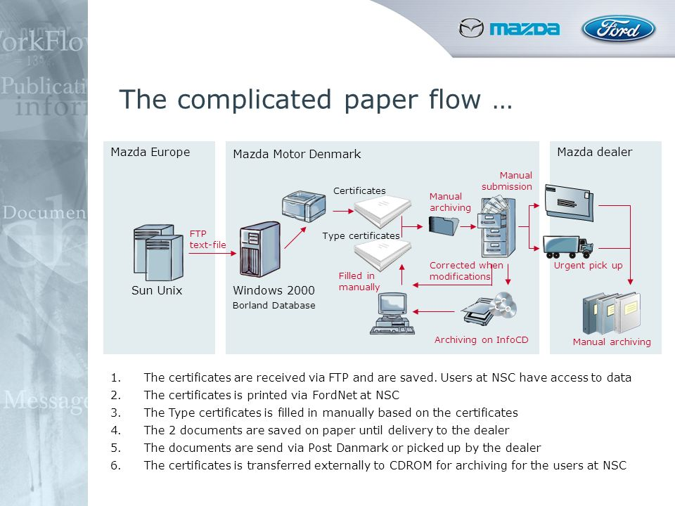 The complicated paper flow … Mazda Europe Mazda Motor Denmark Mazda dealer Sun UnixWindows 2000 Borland Database Certificates Type certificates FTP te