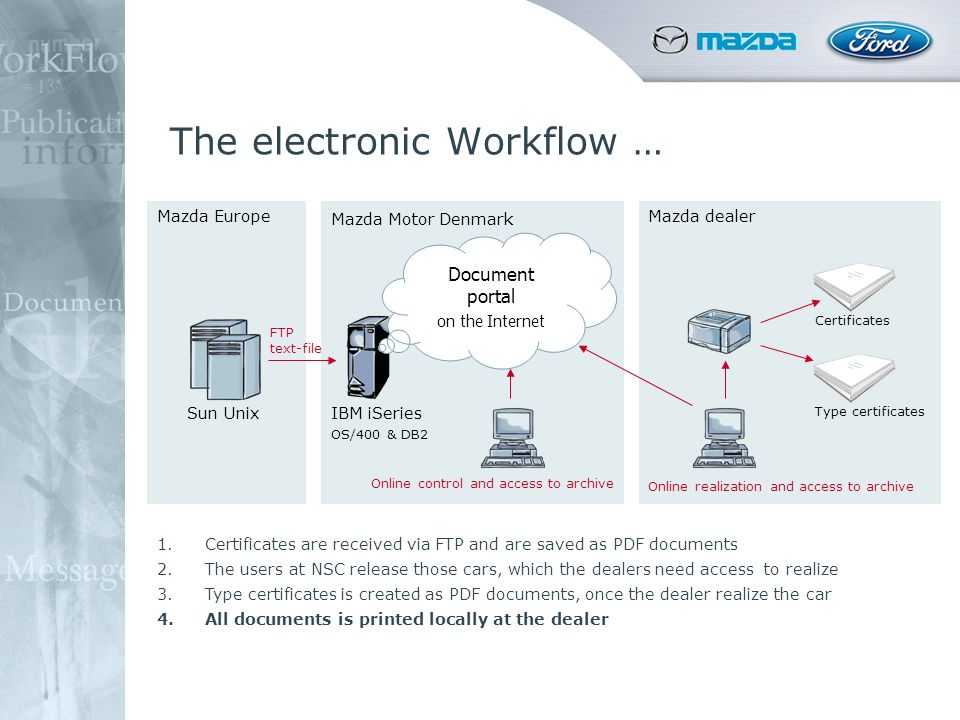 The electronic Workflow … Mazda Europe Mazda Motor Denmark Mazda dealer Sun UnixIBM iSeries OS/400 & DB2 Certificates Type certificates FTP text-file