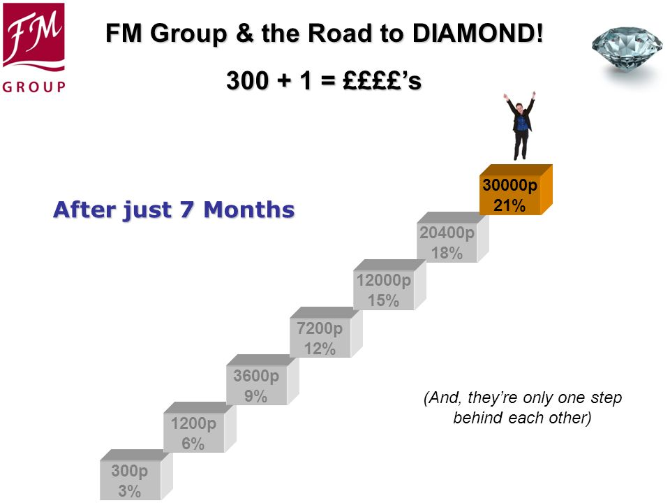 FM Group & the Road to DIAMOND! 300 + 1 = ££££s 300p 3% 1200p 6% 3600p 9% 7200p 12% 20400p 18% 30000p 21% 12000p 15% (And, theyre only one step behind