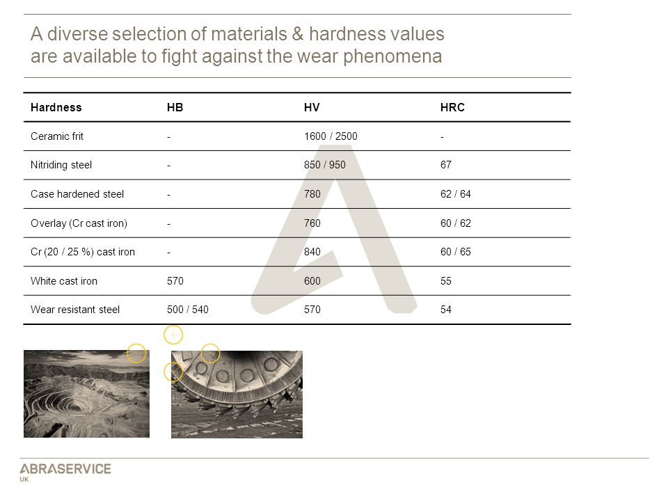 A diverse selection of materials & hardness values are available to fight against the wear phenomena HardnessHBHVHRC Ceramic frit-1600 / 2500- Nitridi
