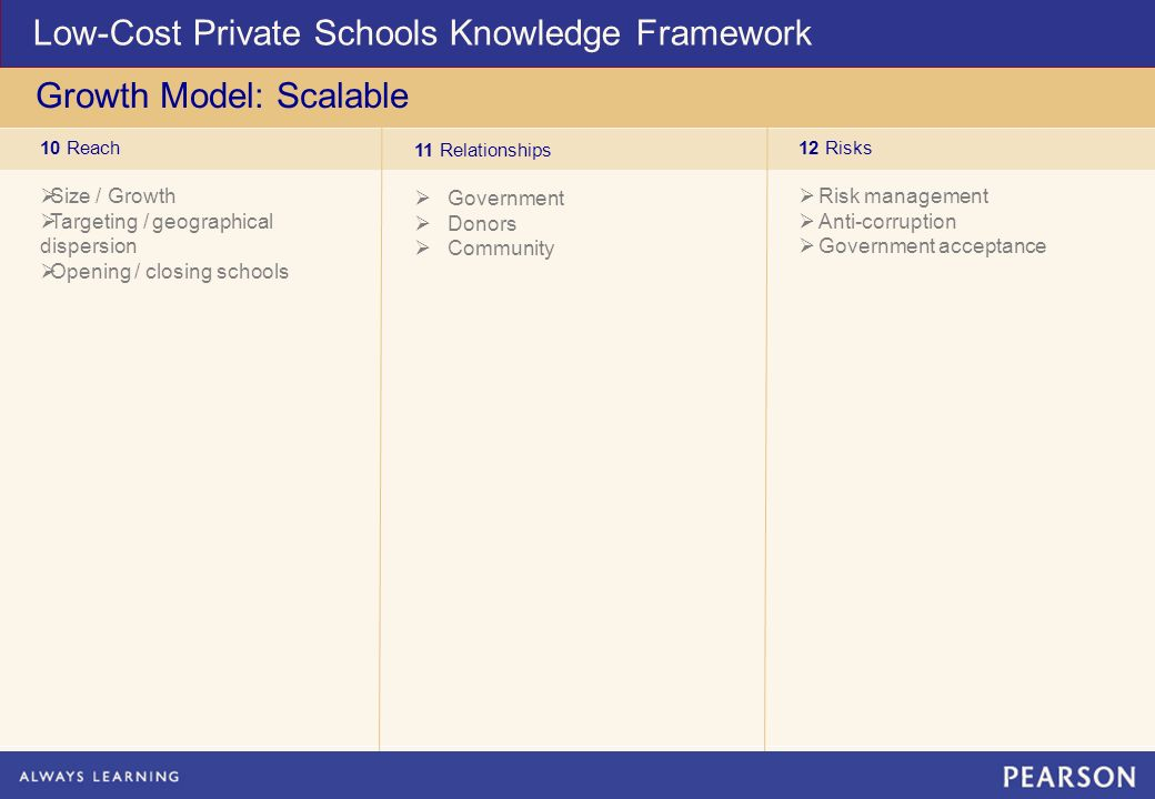 10 Reach Size / Growth Targeting / geographical dispersion Opening / closing schools 11 Relationships Government Donors Community 12 Risks Risk management Anti-corruption Government acceptance Low-Cost Private Schools Knowledge Framework Growth Model: Scalable