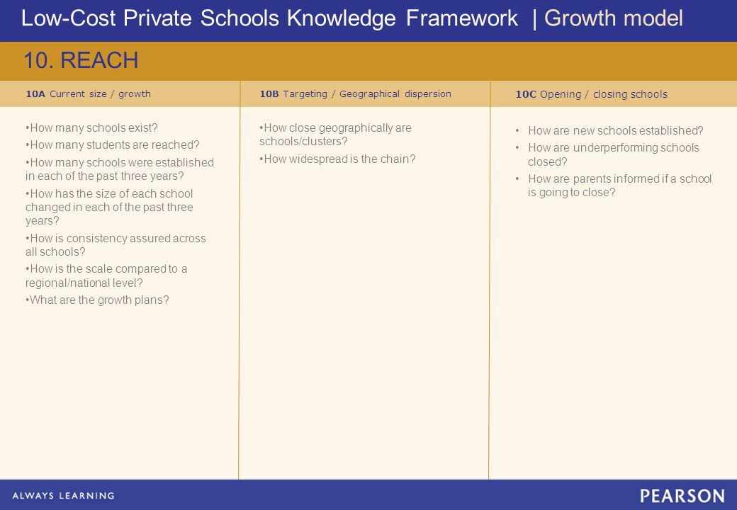 Low-Cost Private Schools Knowledge Framework | Growth model 10.