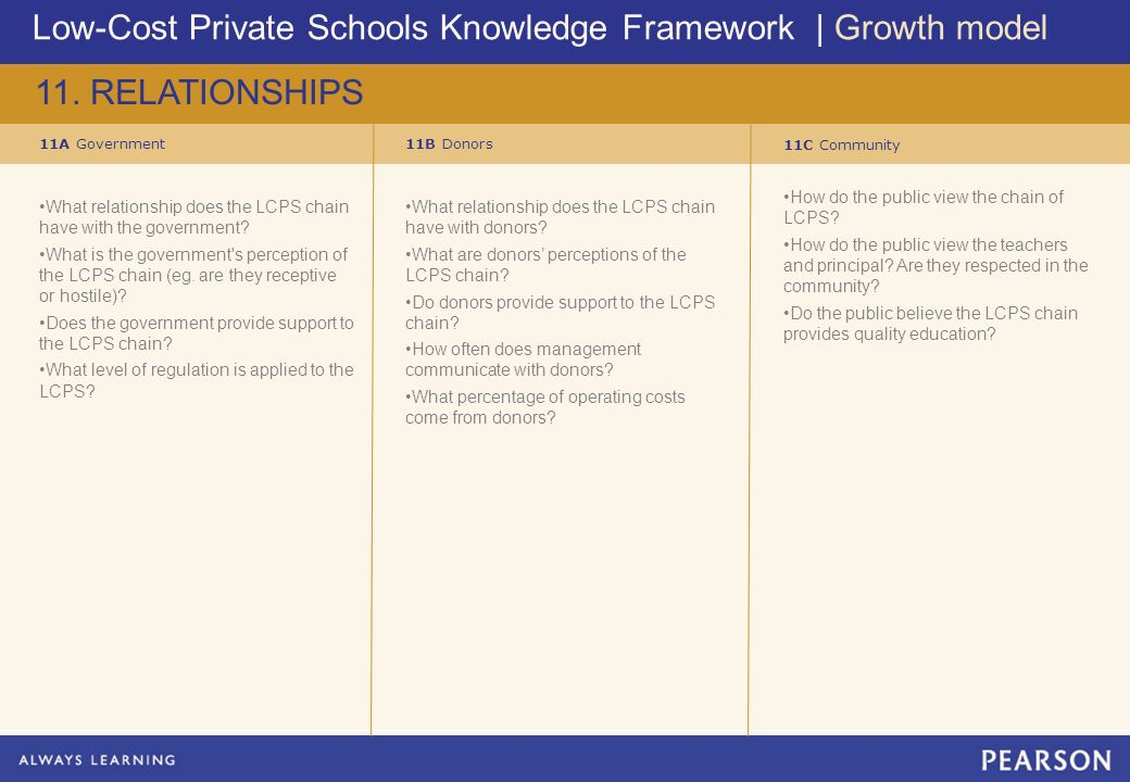 Low-Cost Private Schools Knowledge Framework | Growth model 11.