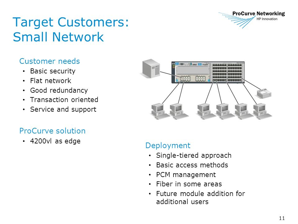 11 Target Customers: Small Network Customer needs Basic security Flat network Good redundancy Transaction oriented Service and support ProCurve solution 4200vl as edge Deployment Single-tiered approach Basic access methods PCM management Fiber in some areas Future module addition for additional users