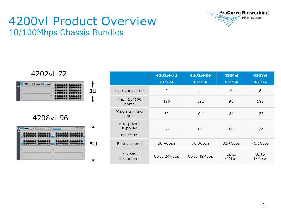 5 4200vl Product Overview 10/100Mbps Chassis Bundles 4208vl-96 4202vl-72 J8772A 4202vl-96 J8775A 4204vl J8770A 4208vl J8773A Line card slots 2448 Max.