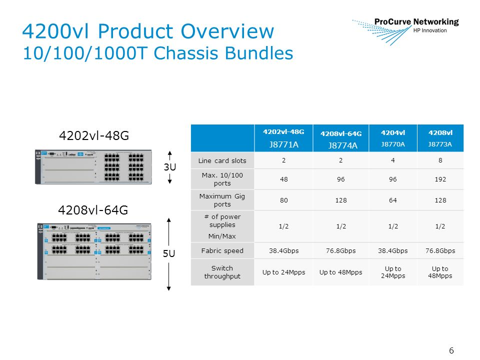 6 4200vl Product Overview 10/100/1000T Chassis Bundles 3U 5U 4202vl-48G 4208vl-64G 4202vl-48G J8771A 4208vl-64G J8774A 4204vl J8770A 4208vl J8773A Line card slots 2248 Max.