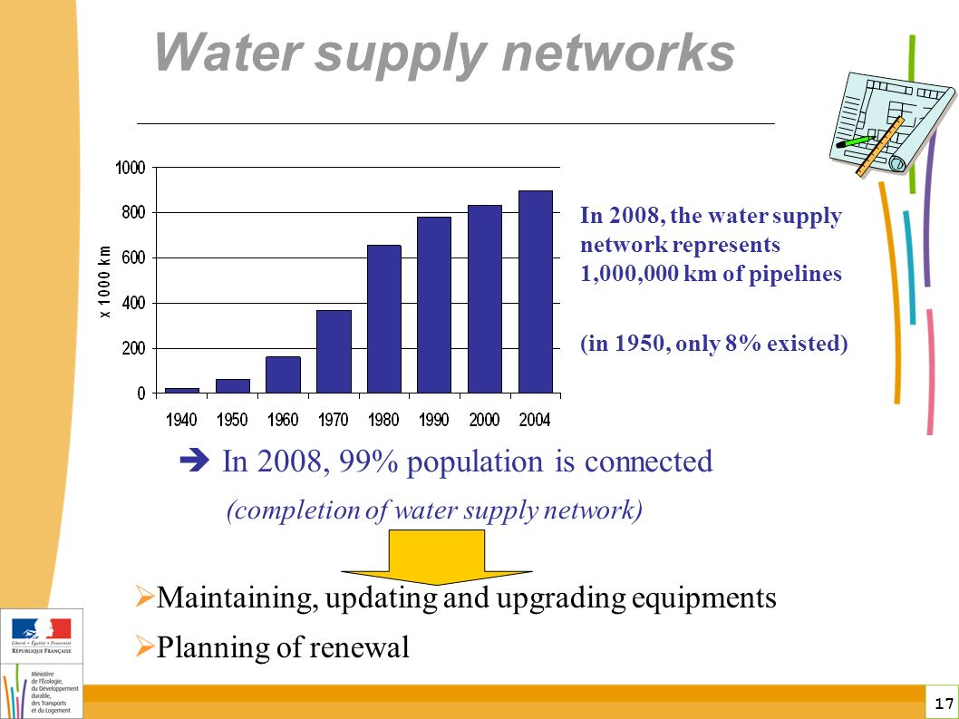 17 Water supply networks In 2008, the water supply network represents 1,000,000 km of pipelines (in 1950, only 8% existed) In 2008, 99% population is connected (completion of water supply network) Maintaining, updating and upgrading equipments Planning of renewal
