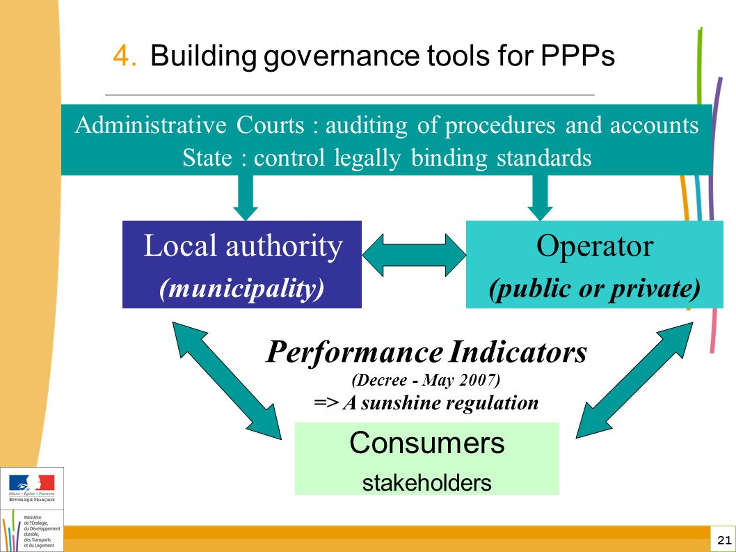 21 public-private partnerships in France Local authority (municipality) Operator (public or private) Consumers stakeholders Administrative Courts : auditing of procedures and accounts State : control legally binding standards Performance Indicators (Decree - May 2007) => A sunshine regulation 4.Building governance tools for PPPs