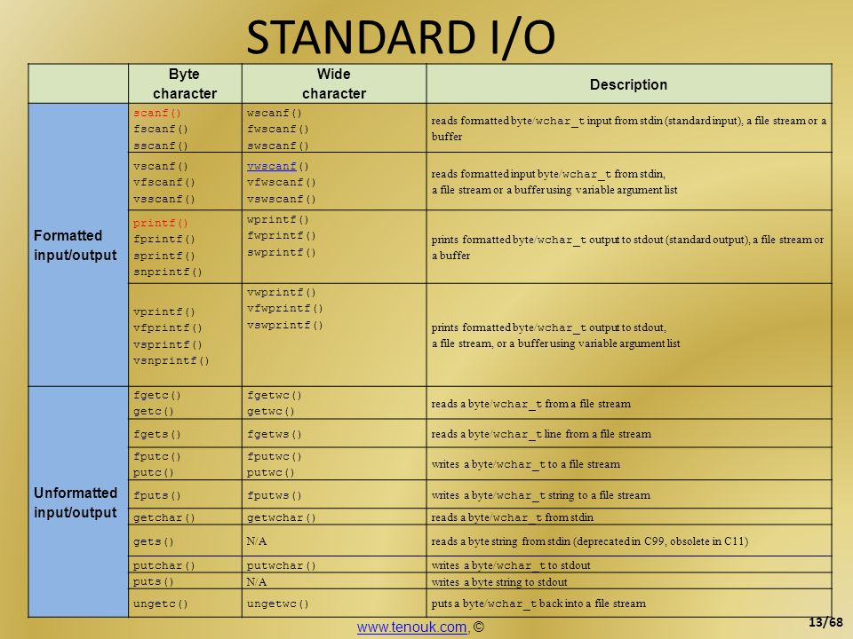 STANDARD I/O Byte character Wide character Description Formatted input/output scanf() fscanf() sscanf() wscanf() fwscanf() swscanf() reads formatted b