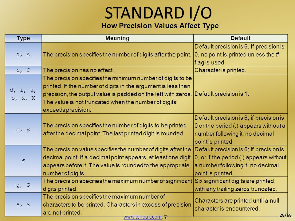 STANDARD I/O How Precision Values Affect Type TypeMeaningDefault a, A The precision specifies the number of digits after the point. Default precision
