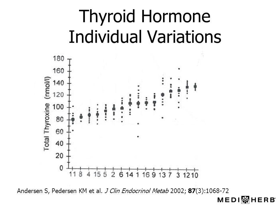 Thyroid Hormone Individual Variations Andersen S, Pedersen KM et al. J Clin Endocrinol Metab 2002; 87(3):1068-72