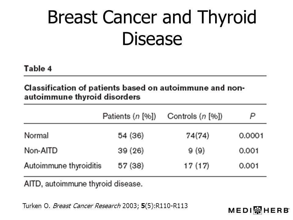 Breast Cancer and Thyroid Disease Turken O. Breast Cancer Research 2003; 5(5):R110-R113