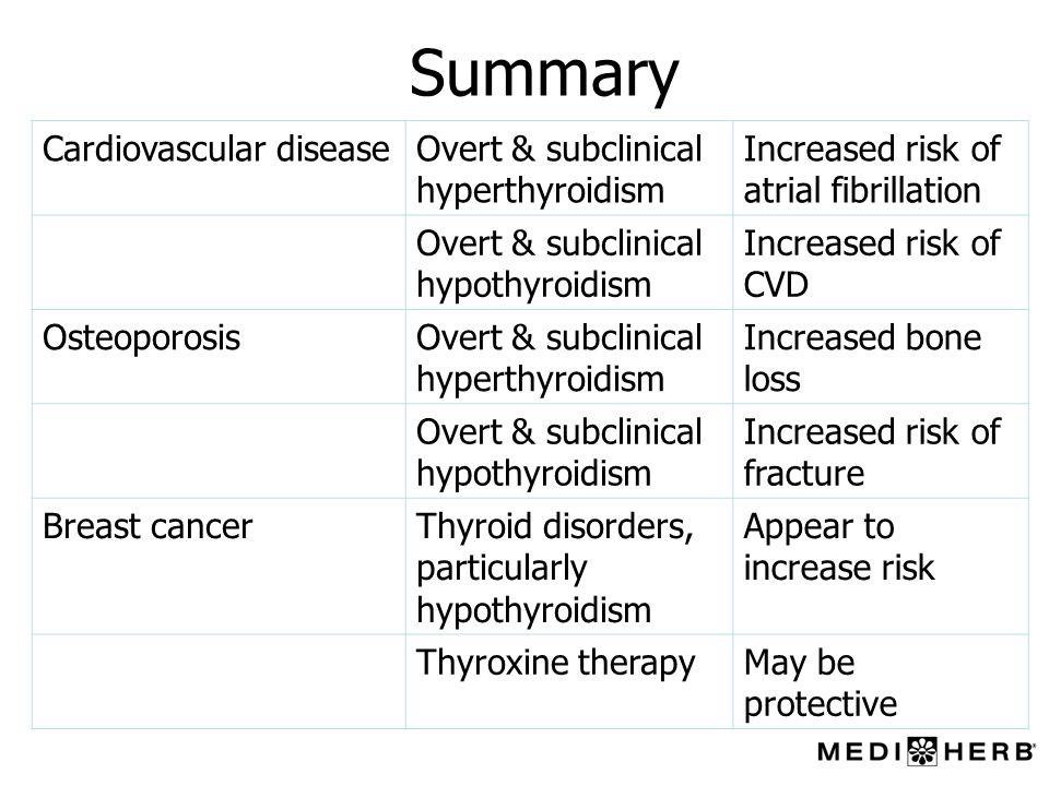 Summary Cardiovascular diseaseOvert & subclinical hyperthyroidism Increased risk of atrial fibrillation Overt & subclinical hypothyroidism Increased r