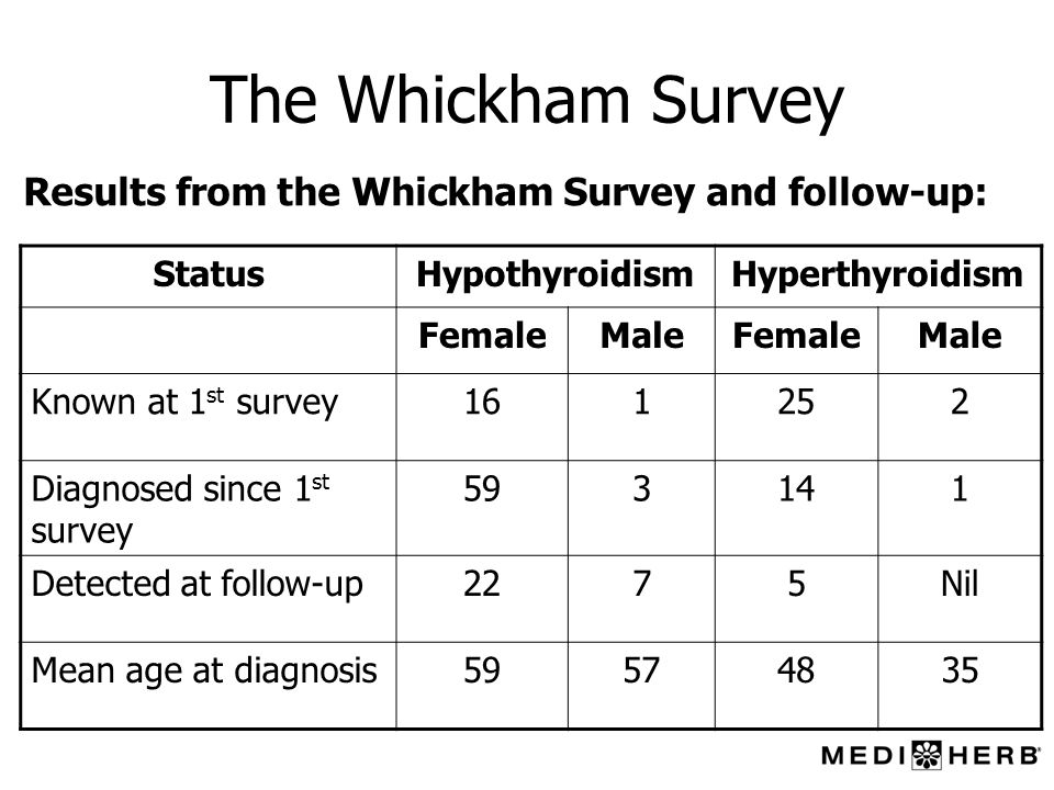 The Whickham Survey StatusHypothyroidismHyperthyroidism FemaleMaleFemaleMale Known at 1 st survey161252 Diagnosed since 1 st survey 593141 Detected at