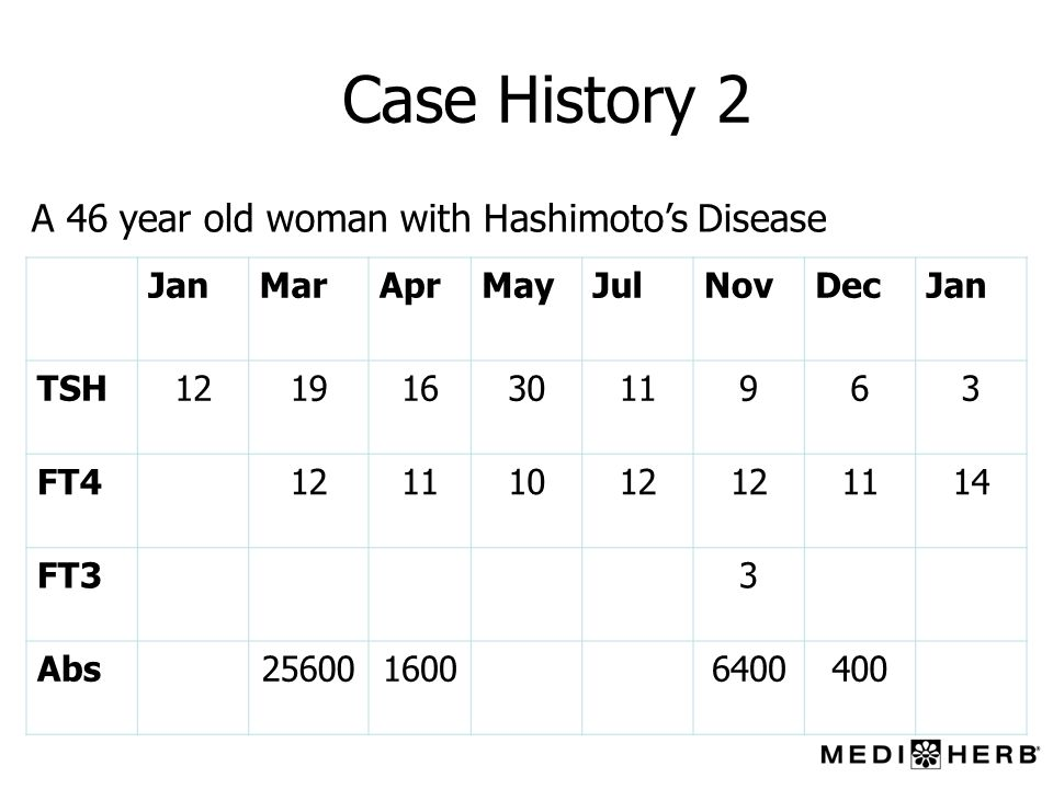 Case History 2 JanMarAprMayJulNovDecJan TSH1219163011963 FT412111012 1114 FT33 Abs2560016006400400 A 46 year old woman with Hashimotos Disease