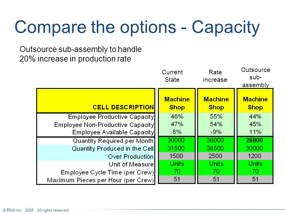 © BMA Inc. 2008. All rights reserved. Compare the options - Capacity Outsource sub-assembly to handle 20% increase in production rate Outsource sub- a