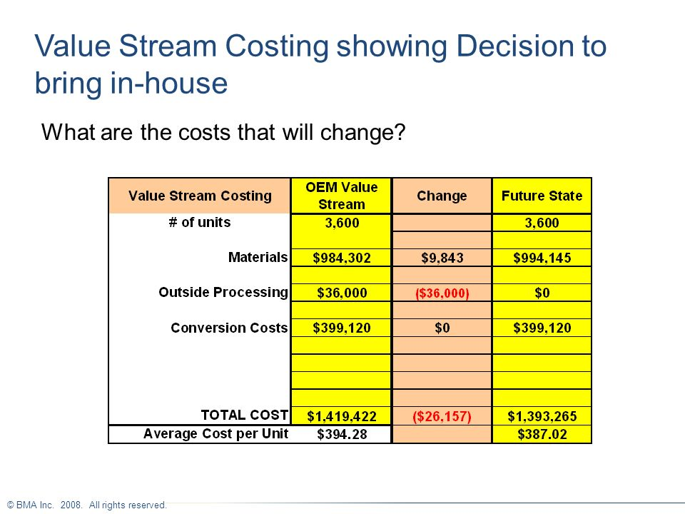 © BMA Inc. 2008. All rights reserved. Value Stream Costing showing Decision to bring in-house What are the costs that will change?
