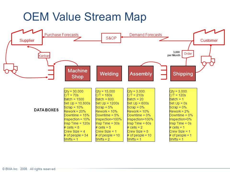 © BMA Inc. 2008. All rights reserved. OEM Value Stream Map SupplierCustomer Kanban Shipping S&OP Demand ForecastsPurchase Forecasts Order SupplierCust