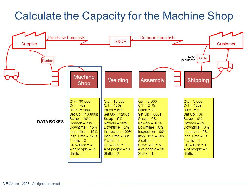 © BMA Inc. 2008. All rights reserved. Calculate the Capacity for the Machine Shop SupplierCustomer Kanban Shipping S&OP Demand ForecastsPurchase Forec