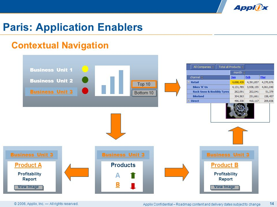 Applix Confidential – Roadmap content and delivery dates subject to change © 2006, Applix, Inc. All rights reserved. 14 Paris: Application Enablers Co