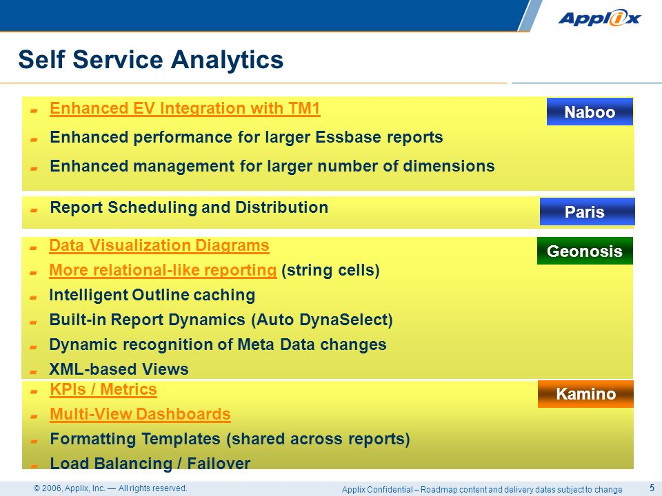 Applix Confidential – Roadmap content and delivery dates subject to change © 2006, Applix, Inc.