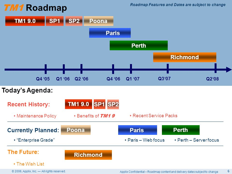 Applix Confidential – Roadmap content and delivery dates subject to change © 2006, Applix, Inc. All rights reserved. 6 TM1 9.0SP1 SP2 Paris Q4 05Q1 06