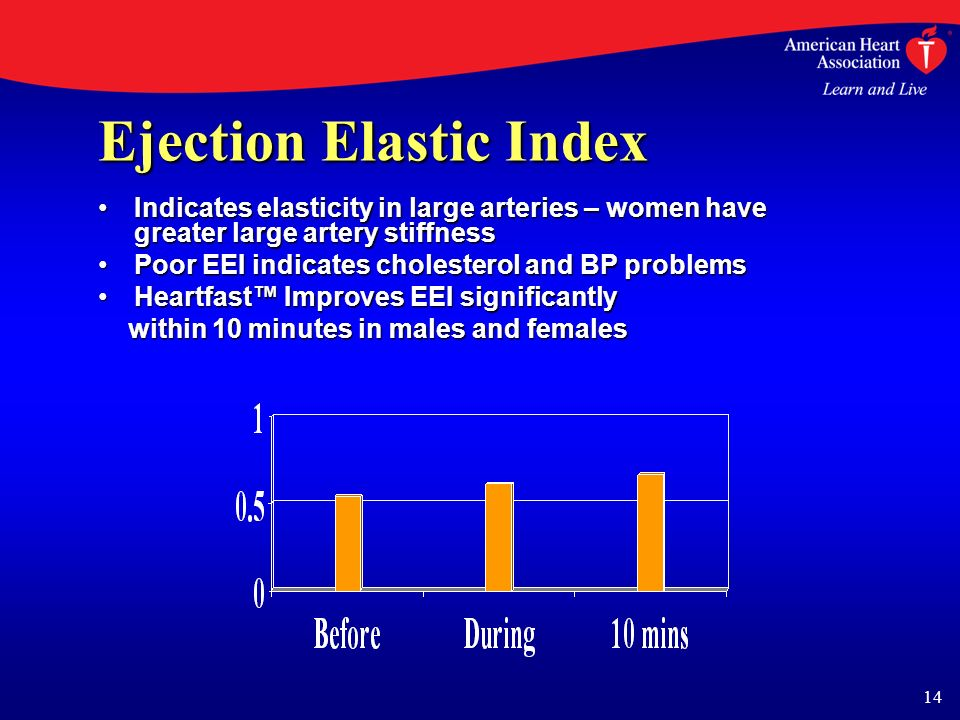14 Ejection Elastic Index Indicates elasticity in large arteries – women have greater large artery stiffnessIndicates elasticity in large arteries – women have greater large artery stiffness Poor EEI indicates cholesterol and BP problemsPoor EEI indicates cholesterol and BP problems Heartfast Improves EEI significantlyHeartfast Improves EEI significantly within 10 minutes in males and females within 10 minutes in males and females