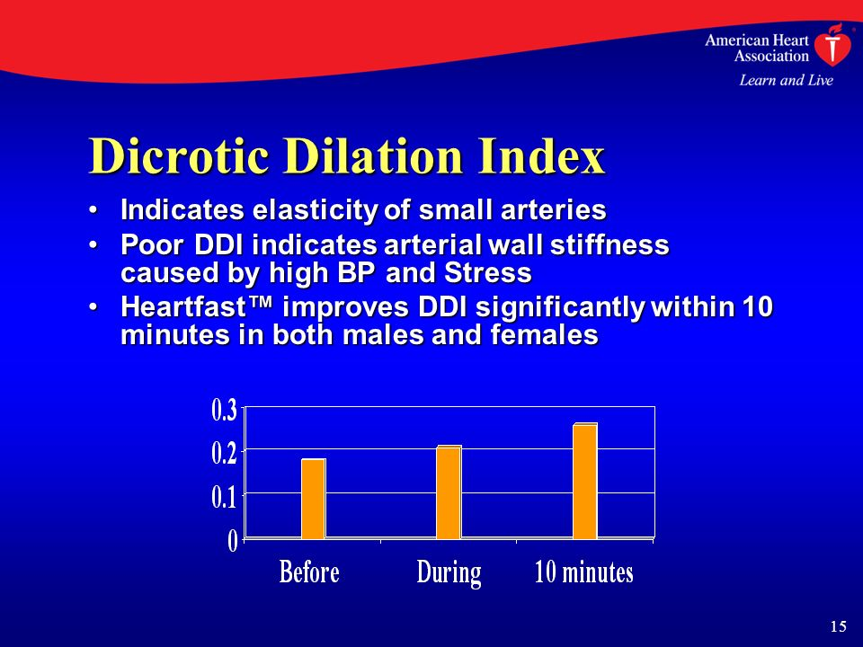 15 Dicrotic Dilation Index Indicates elasticity of small arteriesIndicates elasticity of small arteries Poor DDI indicates arterial wall stiffness caused by high BP and StressPoor DDI indicates arterial wall stiffness caused by high BP and Stress Heartfast improves DDI significantly within 10 minutes in both males and femalesHeartfast improves DDI significantly within 10 minutes in both males and females