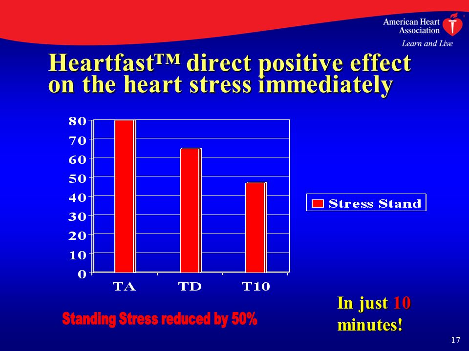 17 Heartfast direct positive effect on the heart stress immediately In just 10 minutes!
