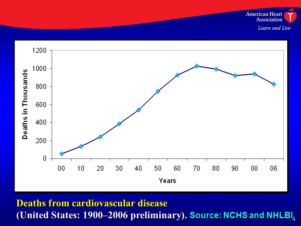 4 Deaths from cardiovascular disease (United States: 1900–2006 preliminary).