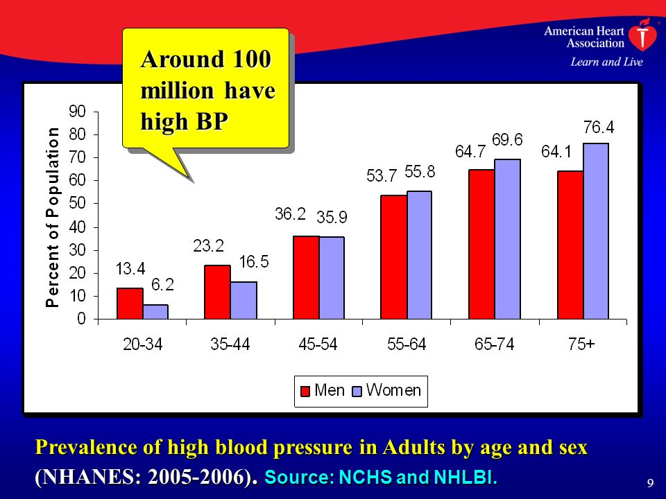 9 Prevalence of high blood pressure in Adults by age and sex (NHANES: 2005-2006).