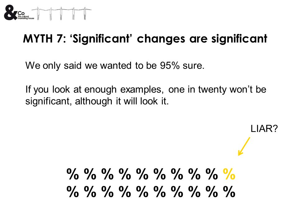 MYTH 7: Significant changes are significant We only said we wanted to be 95% sure.