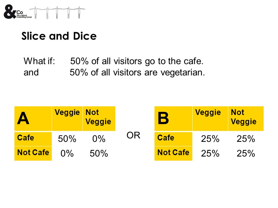 Slice and Dice What if: 50% of all visitors go to the cafe.