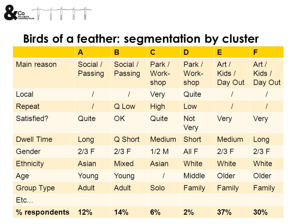 Birds of a feather: segmentation by cluster ABCDEF Main reasonSocial / Passing Park / Work- shop Art / Kids / Day Out Local//VeryQuite// Repeat/Q LowH