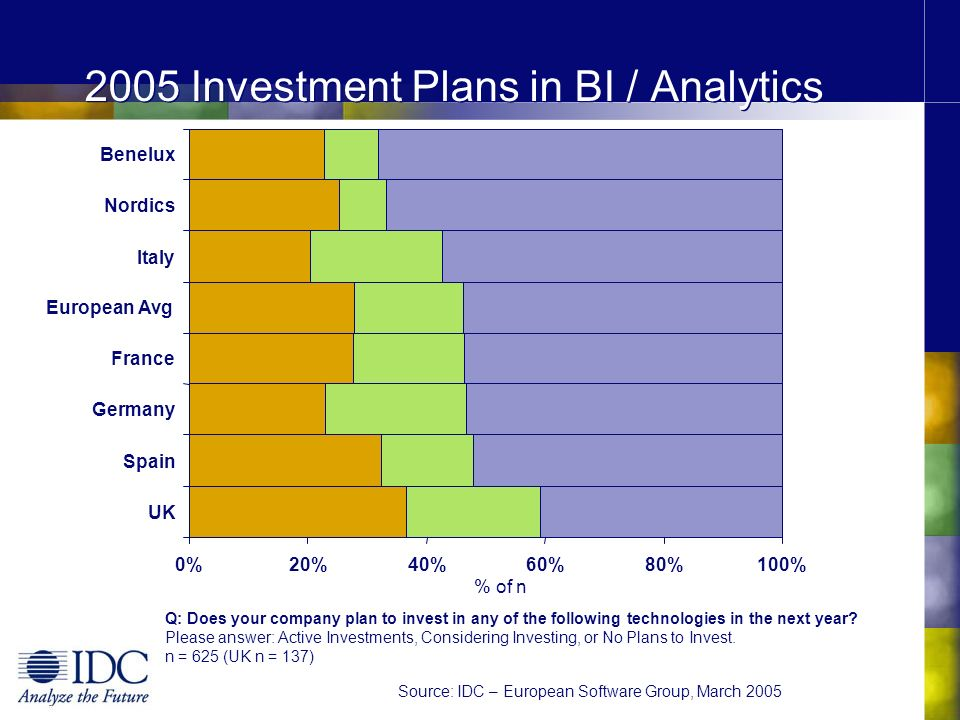 2005 Investment Plans in BI / Analytics Q: Does your company plan to invest in any of the following technologies in the next year? Please answer: Acti