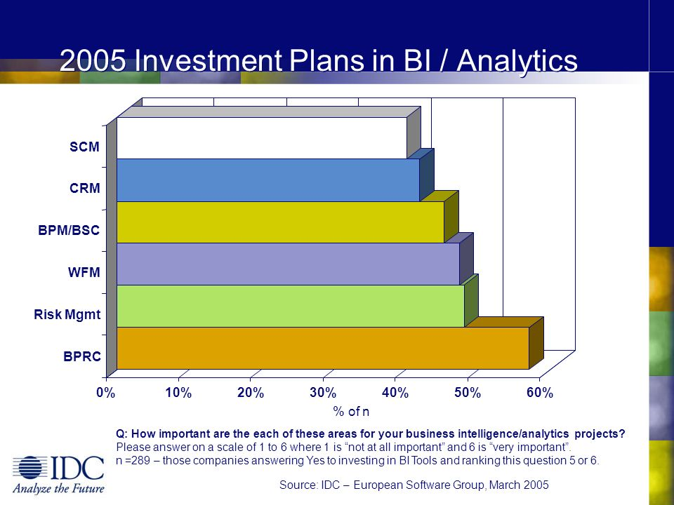 2005 Investment Plans in BI / Analytics Q: How important are the each of these areas for your business intelligence/analytics projects? Please answer