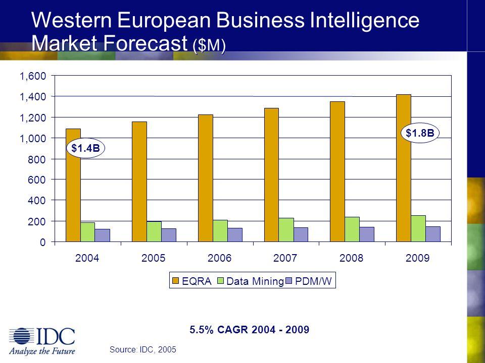 Western European Business Intelligence Market Forecast ($M) 5.5% CAGR 2004 - 2009 0 200 400 600 800 1,000 1,200 1,400 1,600 200420052006200720082009 E