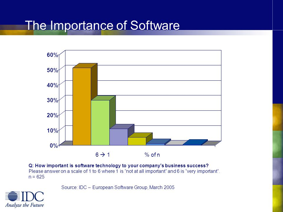 The Importance of Software 0% 10% 20% 30% 40% 50% 60% Q: How important is software technology to your company's business success? Please answer on a s