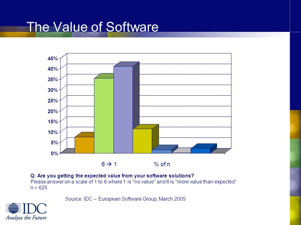 The Value of Software 0% 5% 10% 15% 20% 25% 30% 35% 40% 45% Q: Are you getting the expected value from your software solutions? Please answer on a sca
