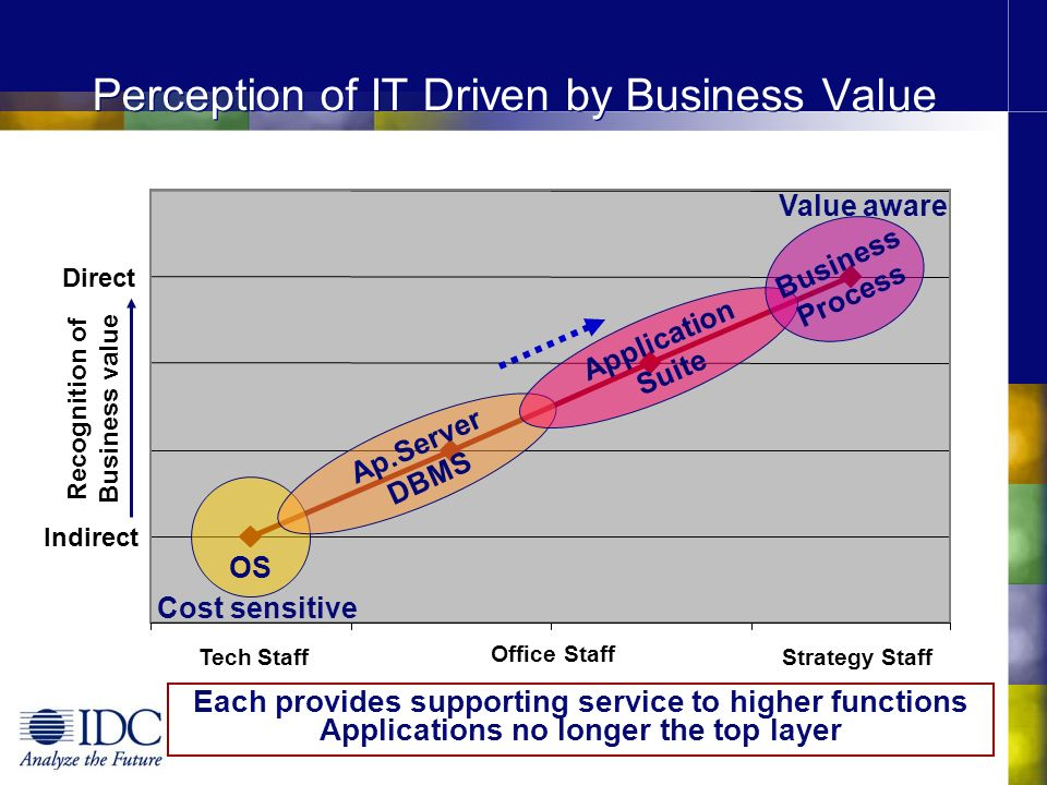 Tech Staff Office Staff Strategy Staff Perception of IT Driven by Business Value Recognition of Business value Direct Indirect OS Ap.Server DBMS Appli