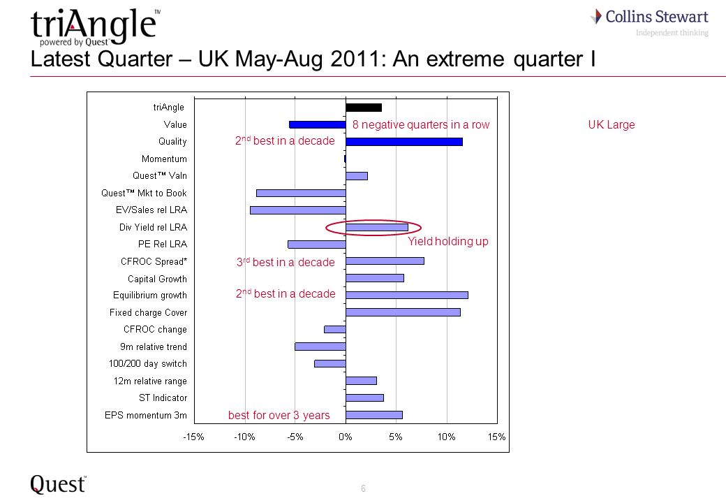17 UK companies within 10% of 5-year trough Quest market-to-book – by size Rank by market cap 10 Nov