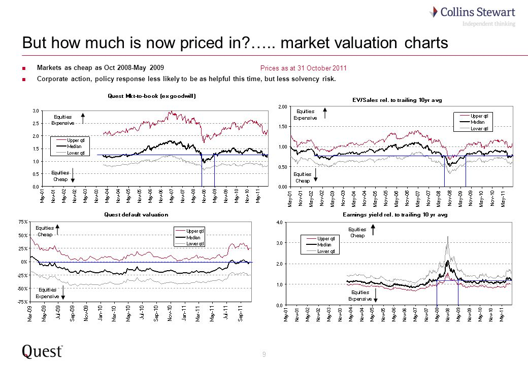 20 Finding Value II: UK Quest market-to-book: Time to rejoin the Q?