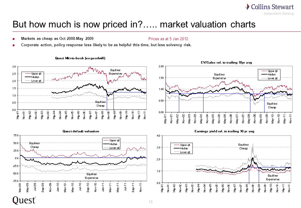 13 But how much is now priced in?….. market valuation charts Markets as cheap as Oct 2008-May 2009 Corporate action, policy response less likely to be