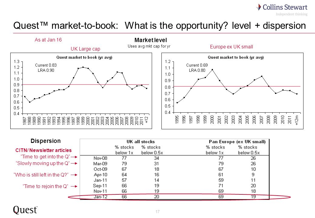 17 Quest market-to-book: What is the opportunity? level + dispersion Time to rejoin the Q Who is still left in the Q? Market level Dispersion Europe e