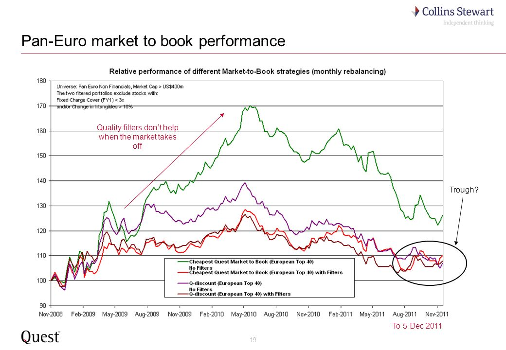 19 Pan-Euro market to book performance Quality filters dont help when the market takes off To 5 Dec 2011 Trough?