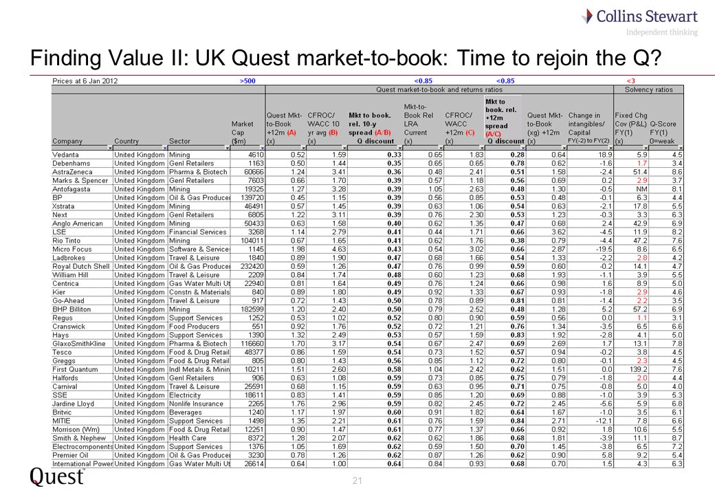 21 Finding Value II: UK Quest market-to-book: Time to rejoin the Q?