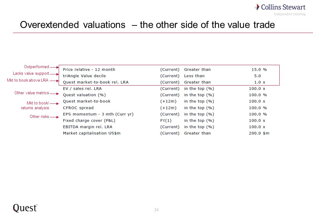 24 Overextended valuations – the other side of the value trade Outperformed Mkt to book above LRA Mkt to book/ returns analysis Lacks value support Ot