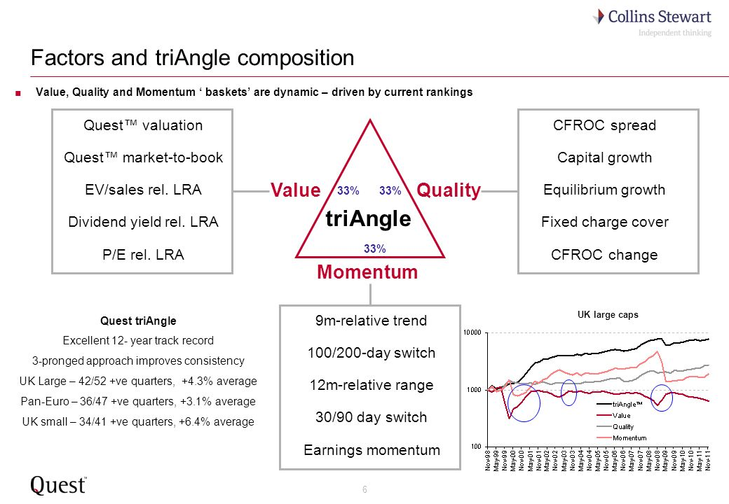 6 Factors and triAngle composition Quest valuation Quest market-to-book EV/sales rel. LRA Dividend yield rel. LRA P/E rel. LRA CFROC spread Capital gr