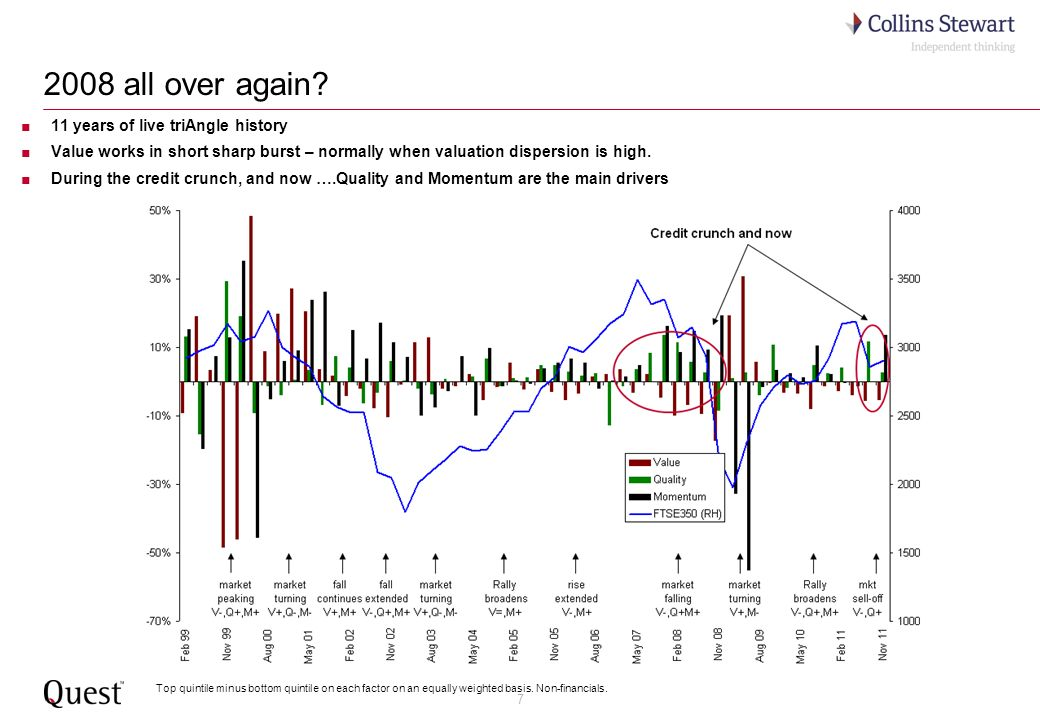 8 9 negative Q in a row 2 nd best in a decade 3 rd best in a decade 2 nd best in a decade Yield holding up UK Large Factor by factor in H2 2011 – Quality and Momentum strong May-Aug 2011Aug-Nov 2011 best for over 3 years More mixed